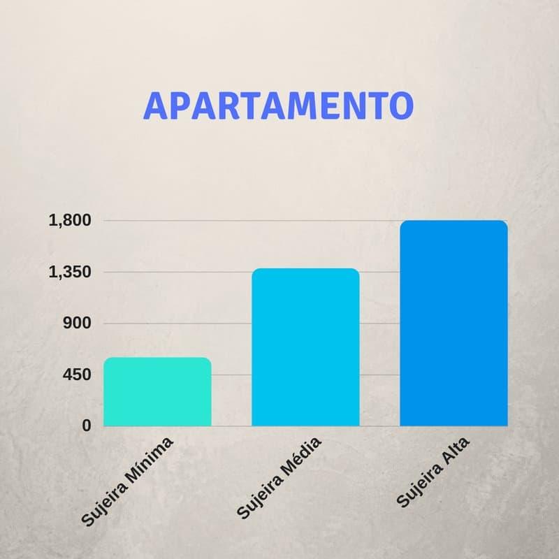 Limpeza Pós Obra em Apartamento