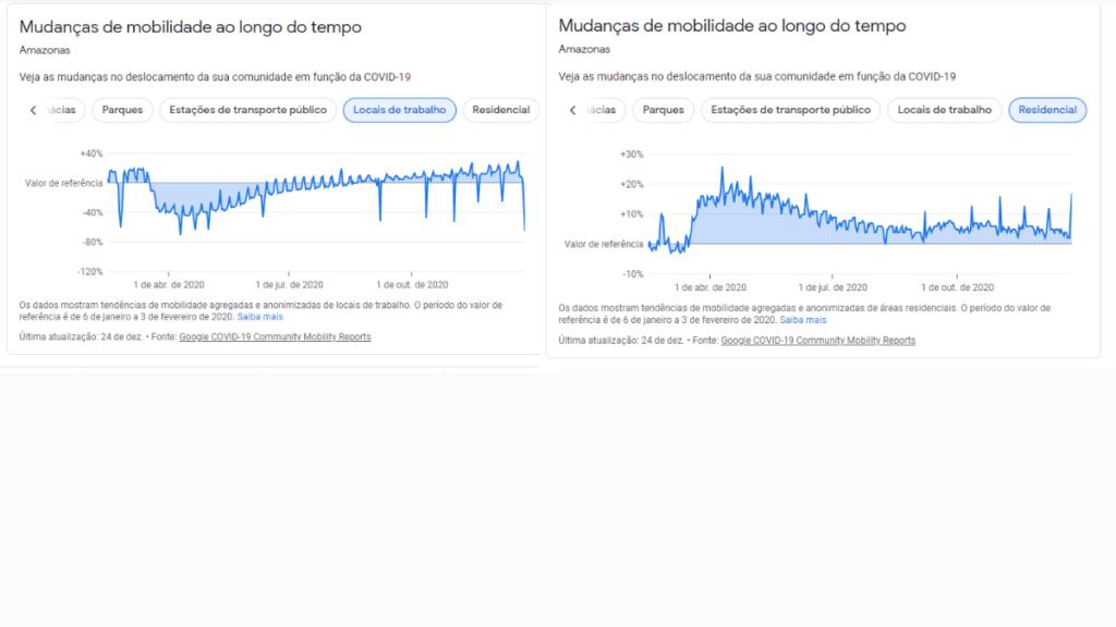 Manaus - Relatório de Mobilidade